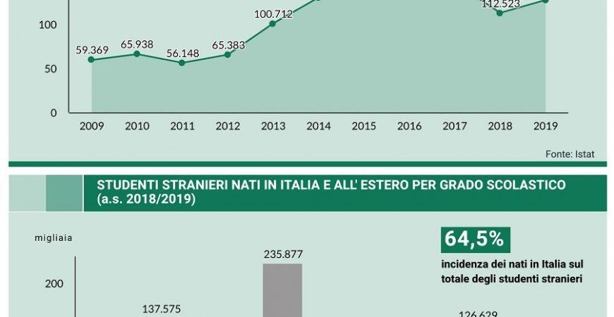 """I """"nuovi cittadini"""" italiani. Alcuni dati sui discendenti degli emigrati in Italia, dal Dossier IDOS 2020"""