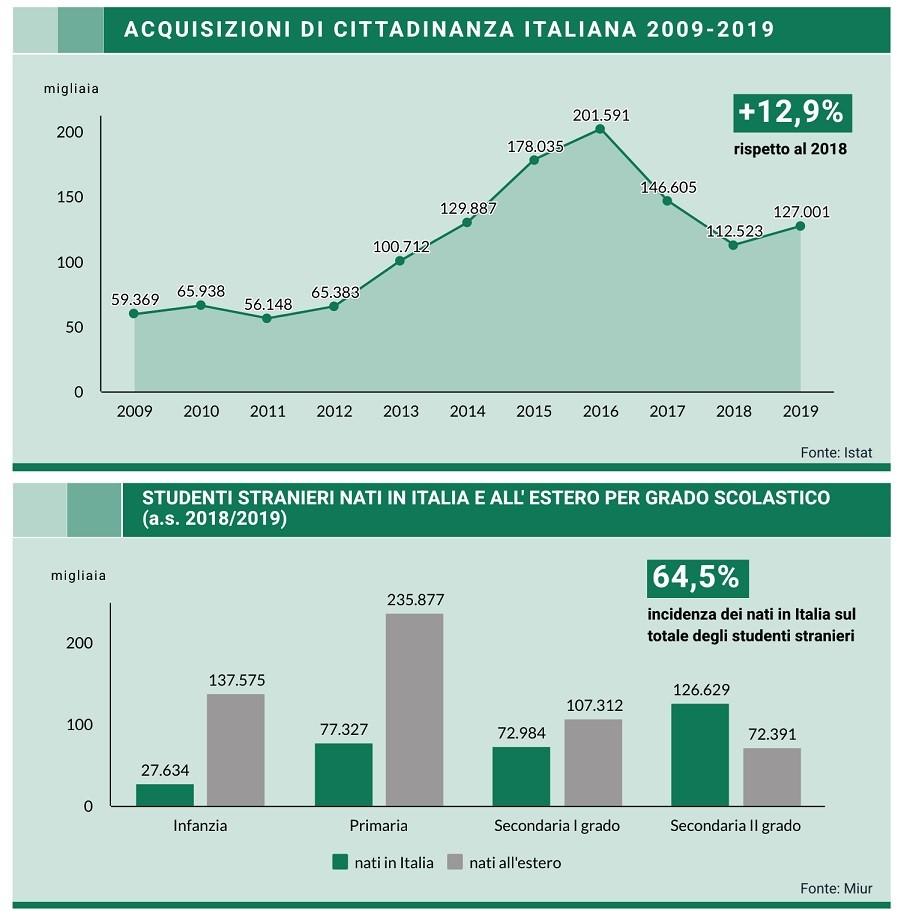 acquisizioni cittadinanza idos 2020