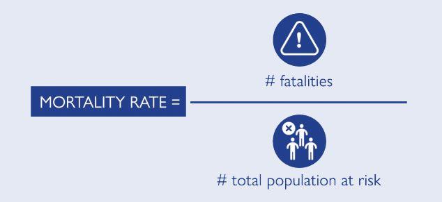 mortality rate IOM
